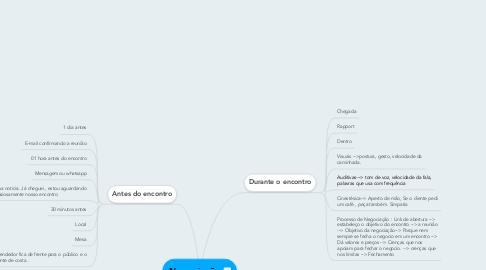 Mind Map: Negociação