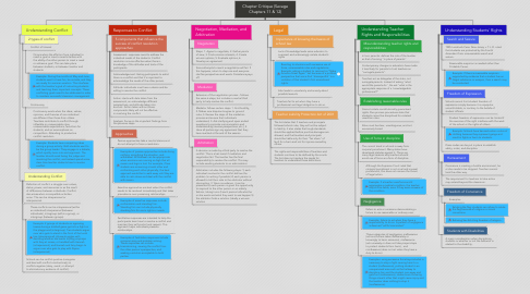 Mind Map: Chapter Critique (Savage Chapters 11 & 12)