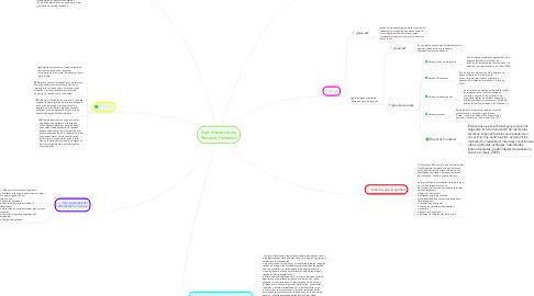 Mind Map: Administración de Recursos Humanos