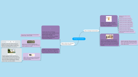 Mind Map: Strategic Communication