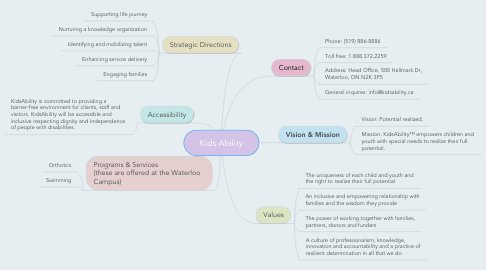 Mind Map: Kids Ability
