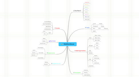 Mind Map: WebWatchHouse