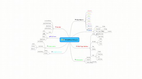 Mind Map: WebWatchHouse