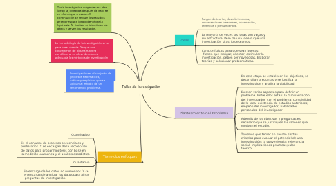 Mind Map: Taller de Investigaciòn