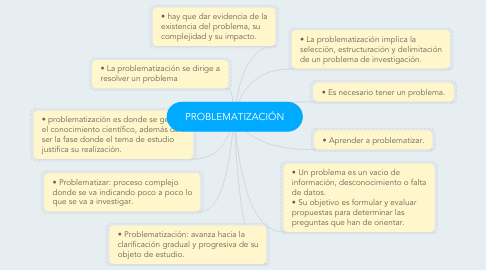 Mind Map: PROBLEMATIZACIÓN