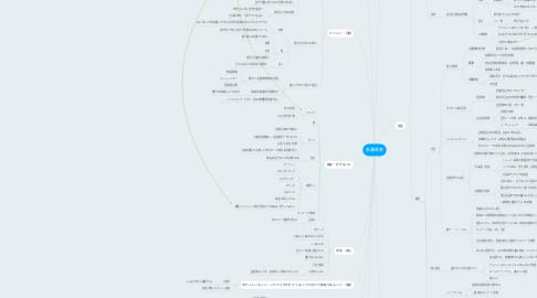 Mind Map: 長瀬美幸