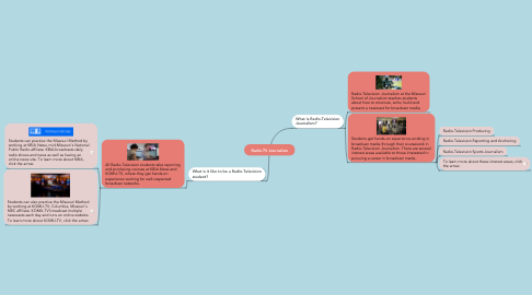 Mind Map: Radio-TV Journalism