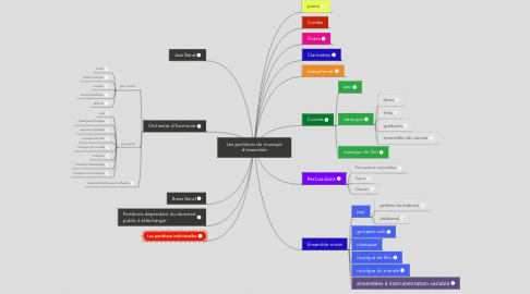 Mind Map: Les partitions de musique d'ensemble