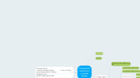 Mind Map: Покупатель выполнил условия акции: