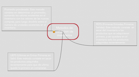 Mind Map: Metodos de valuacion de inventarios