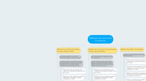 Mind Map: Métodos de Control de Inventarios
