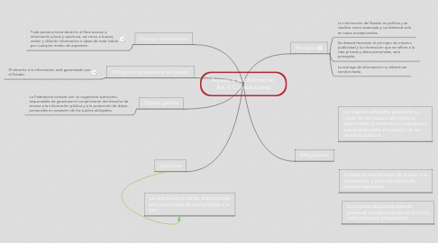Mind Map: Acceso a la información  Art. 6 Constitucional
