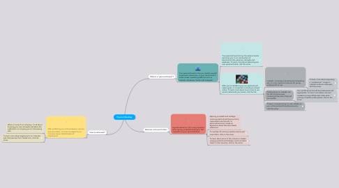 Mind Map: Personal Branding