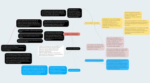 Mind Map: Antigenos y Anticuerpos