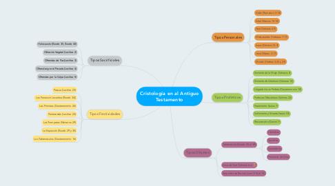 Mind Map: Cristología en al Antiguo Testamento