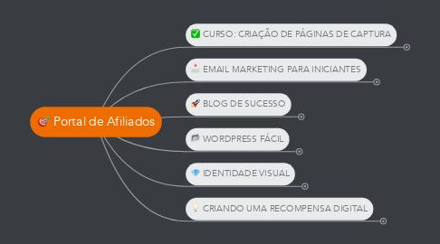 Mind Map: Portal de Afiliados