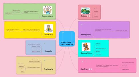 Mind Map: PLANOS DEL CONOCIMIENTO
