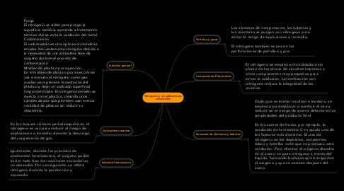 Mind Map: Nitrogeno y sus aplicaciones industriales