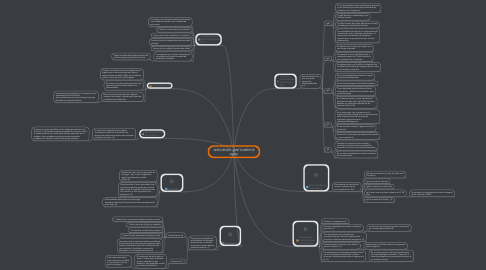 Mind Map: ANTIGENOS - ANTICUERPOS Ag-Ac