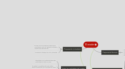Mind Map: El orador