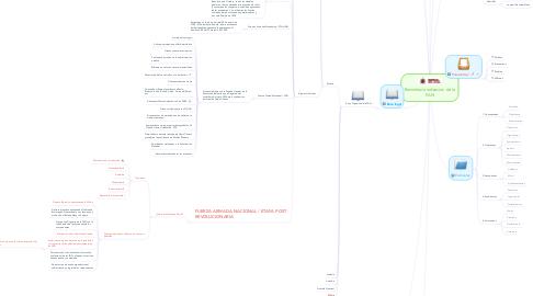 Mind Map: Reinstitucionalizacion de la FAN