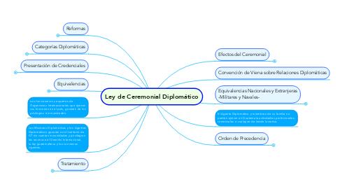 Mind Map: Ley de Ceremonial Diplomático