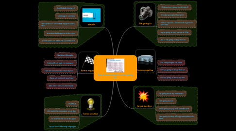 Mind Map: future times (simple and be going to)