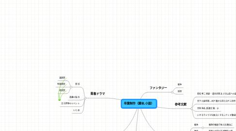 Mind Map: 卒業制作(脚本,小説)