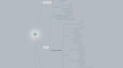 Mind Map: ARH