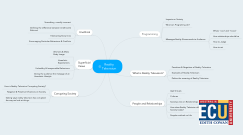Mind Map: Reality Television