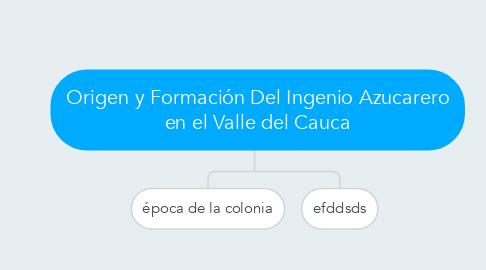 Mind Map: Origen y Formación Del Ingenio Azucarero en el Valle del Cauca