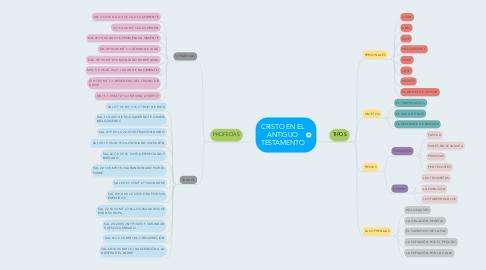 Mind Map: CRISTO EN EL ANTIGUO TESTAMENTO