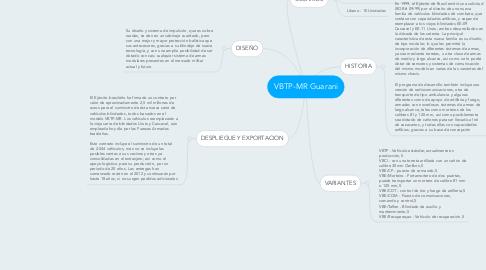 Mind Map: VBTP-MR Guarani