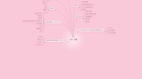 Mind Map: 小西 美希