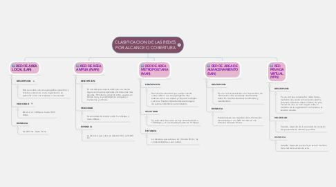 Mind Map: CLASIFICACION DE LAS REDES POR ALCANCE O COBERTURA