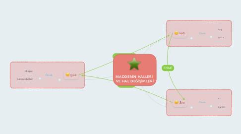 Mind Map: MADDENİN HALLERİ  VE HAL DEĞİŞİMLERİ