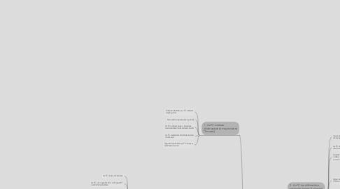 Mind Map: Flip-IT! tematika