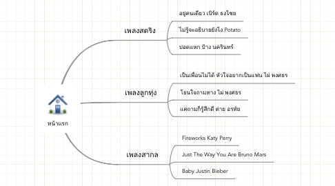 Mind Map: หน้าแรก