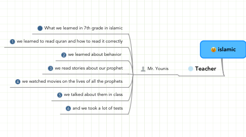 Mind Map: islamic