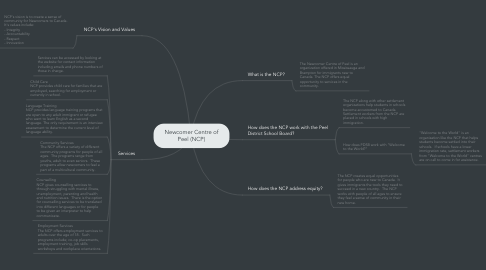 Mind Map: Newcomer Centre of Peel (NCP)