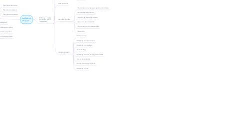 Mind Map: Decisiones de distribución, Comunicación y promocion