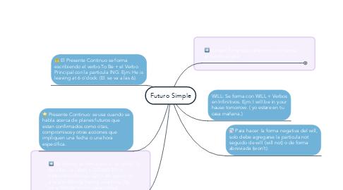 Mind Map: Futuro Simple