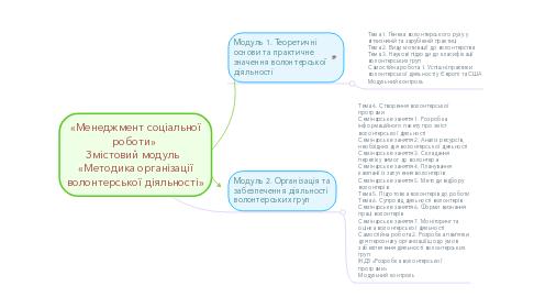Mind Map: «Менеджмент соціальної роботи»  Змістовий модуль   «Методика організації волонтерської діяльності»