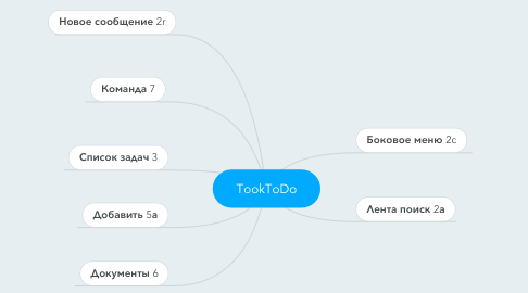 Mind Map: TookToDo