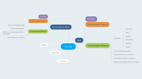 Mind Map: PwC BR