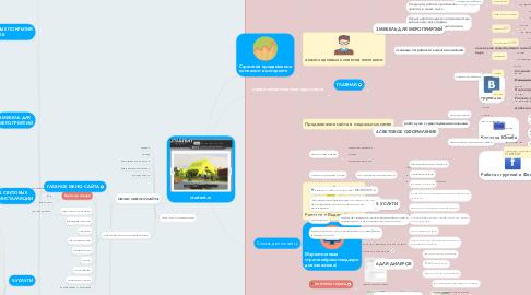 Mind Map: startent.ru