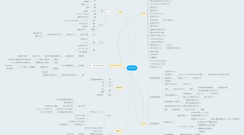 Mind Map: 佐藤弘基