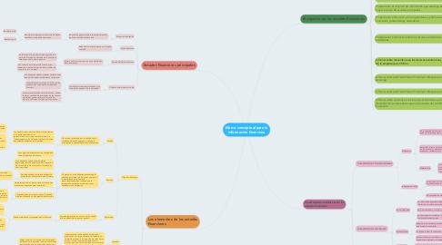 Mind Map: Marco conceptual para la información financiera