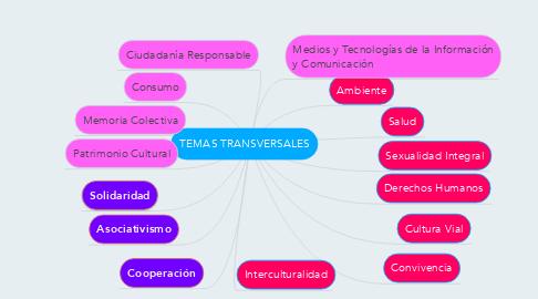 Mind Map: TEMAS TRANSVERSALES