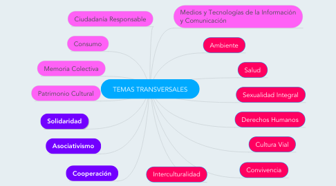 Mind Map: TEMAS TRANSVERSALES